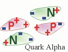 Model of the 'Quark ALPHA particle'  predicted by the Hexagonal Lattice Model