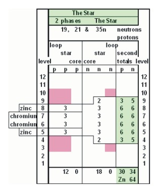 Star Growth Table