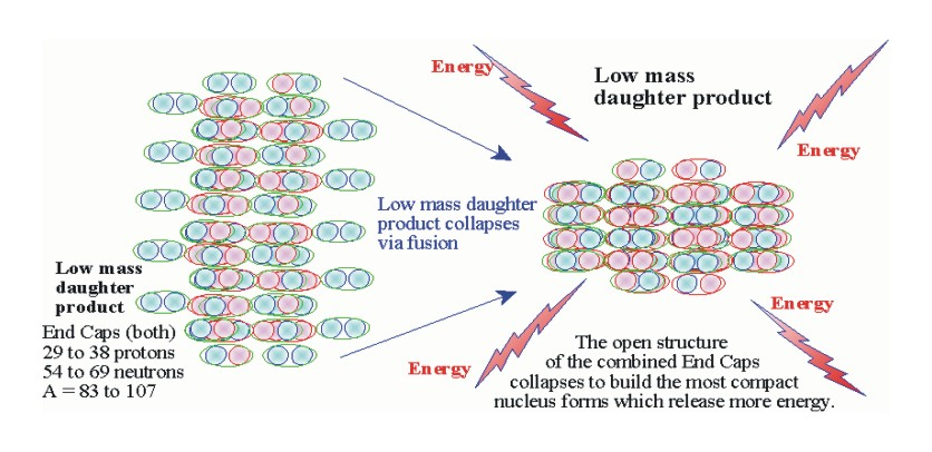 The merger of the two End Caps is fusion and is were the majority of the energy of fission is derived