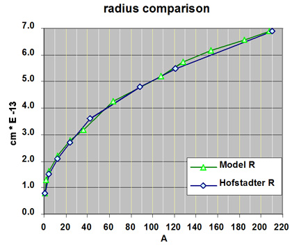 Graph comparing Hofstadter Radius  with the Radius of this Model