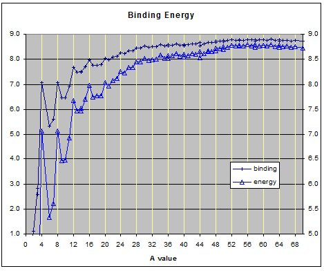Graph of binding energies below A=70